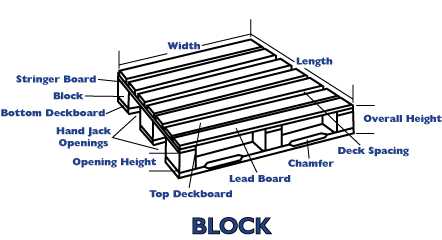 Block Pallets Also Referred To As Manoj Are Typically Stronger Than Stringer Utilize Both Parallel And Perpendicular