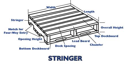 Runner Configurations >> GPS Wood Pallets - Inland Empire Pallet Dealer